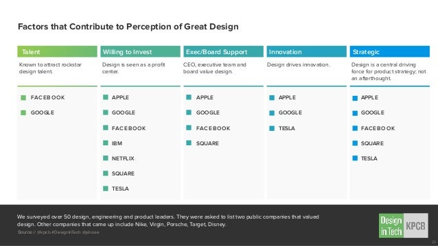 We surveyed over 50 design, engineering and product leaders. They were asked to list two public companies that valued desi...