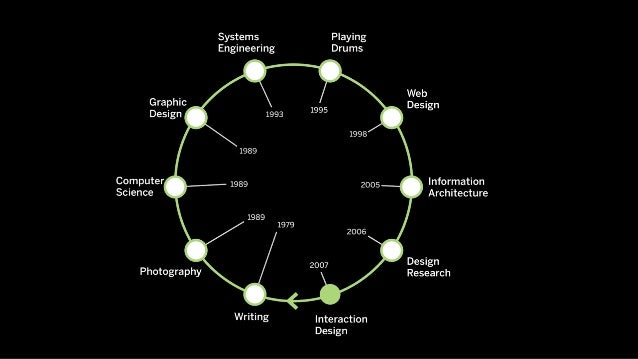 Design Is Hacking How We Learn