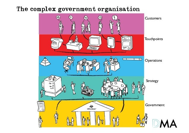 The complex government organisation                                      Customers                                      T...