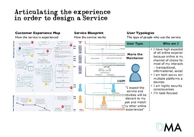 Articulating the experiencein order to design a ServiceCustomer Experience Map          Service Blueprint       User Typ...