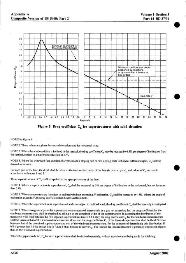 Appendix A Composite Version of BS 5400: Part 2 Volume 1 Section3 Part 14 BD 37/01 2 8 2 6 2 4 2 2 2 0 0 1 8 0 c 1 6 % U Y...