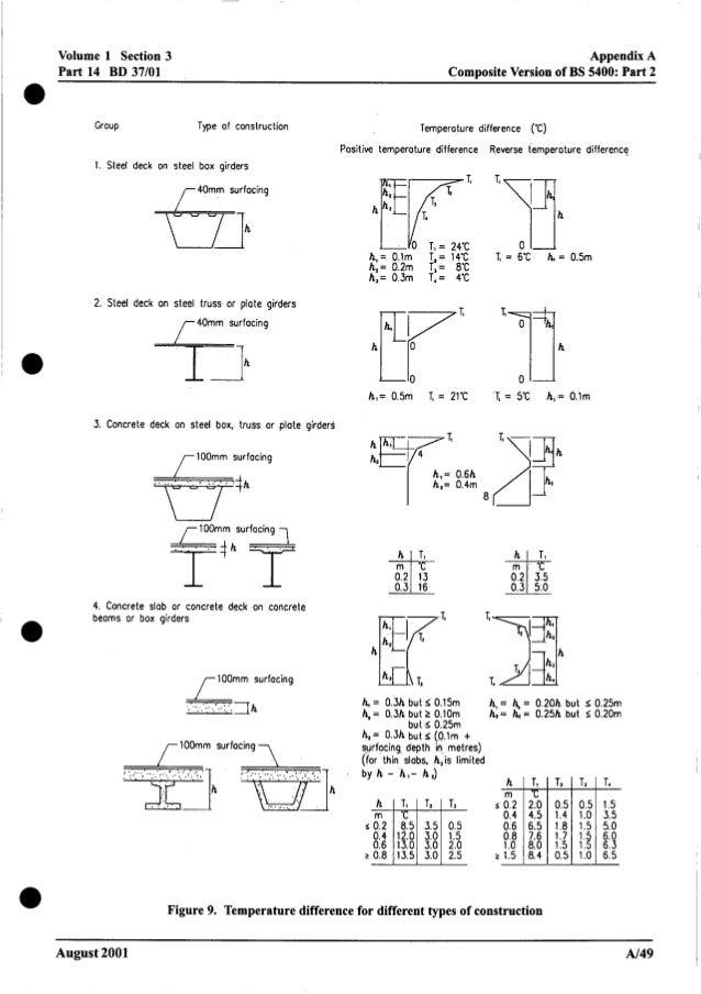Volume 1 Section 3 Part 14 BD 37/01 Appendix A ComDositeVersion of BS 5400: Part 2 Group Type of construction Temperature ...