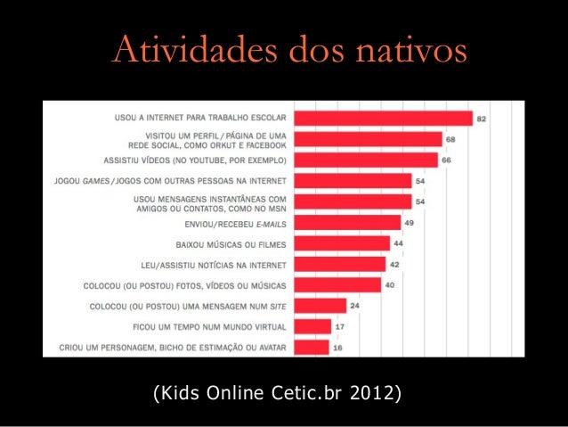 Atividades dos nativos  (Kids Online Cetic.br 2012)