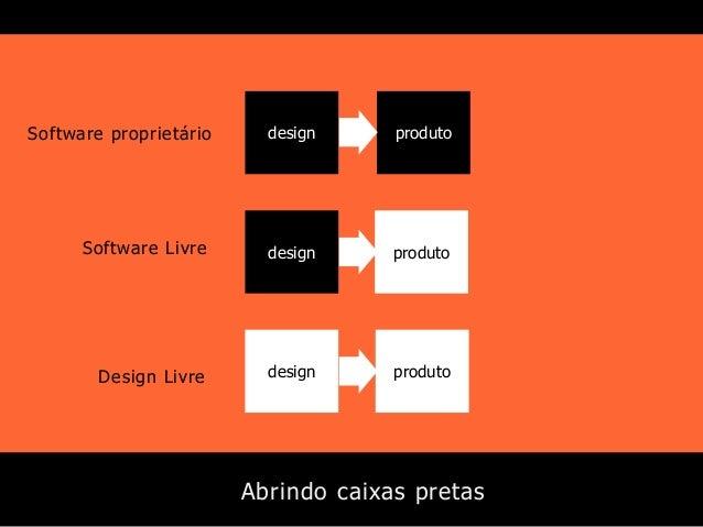 Software proprietário  design  produto  Software Livre  design  produto  Design Livre  design  produto  Abrindo caixas pre...