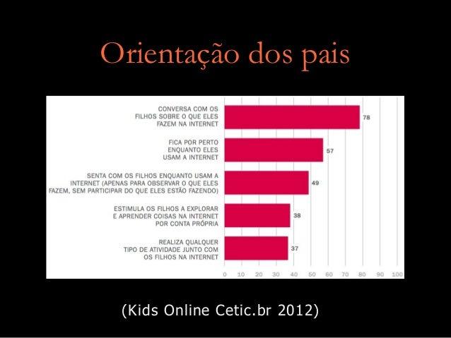 Orientação dos pais  (Kids Online Cetic.br 2012)