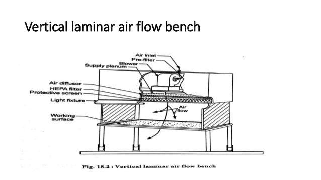 Laminar Flow Diagram - 7.6.stiveca.nl •