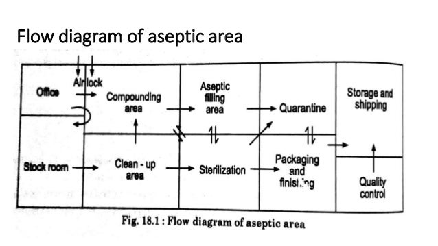 Design of aseptic area