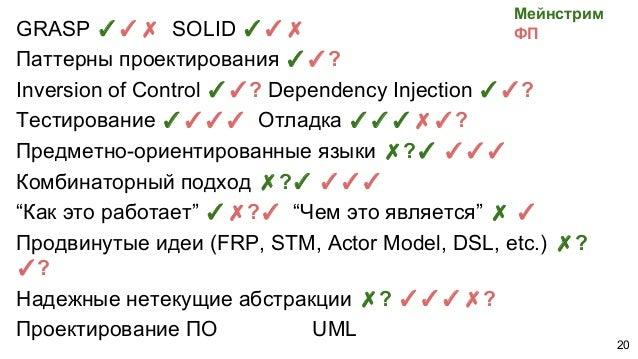 GRASP ✓✓✗ SOLID ✓✓✗ Паттерны проектирования ✓✓? Inversion of Control ✓✓? Dependency Injection ✓✓? Тестирование ✓✓✓✓ Отладк...
