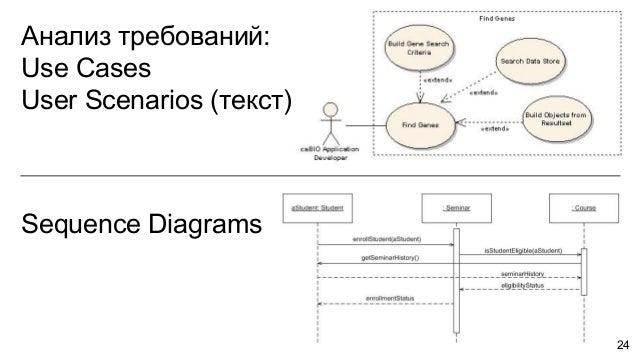 Анализ требований: Use Cases User Scenarios (текст) Sequence Diagrams 24