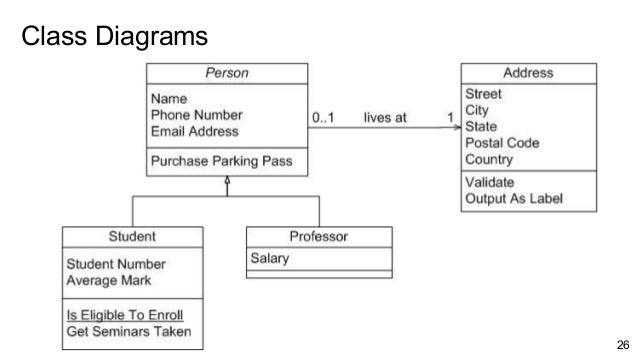 Class Diagrams 26