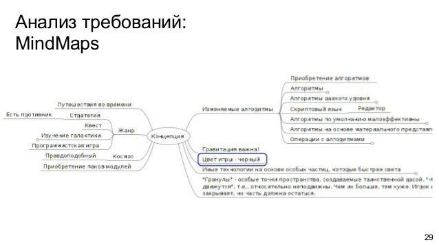 Анализ требований: MindMaps 29