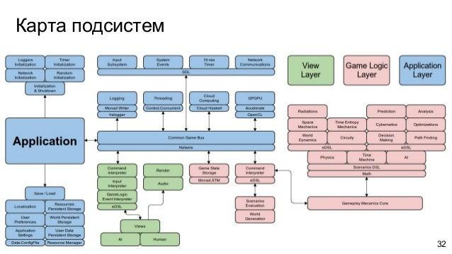 Карта подсистем 32