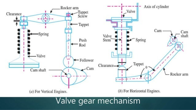 Design Of Crank Shaft Connecting Rod And Valve Gear on Rotary Sleeve Valve Engine
