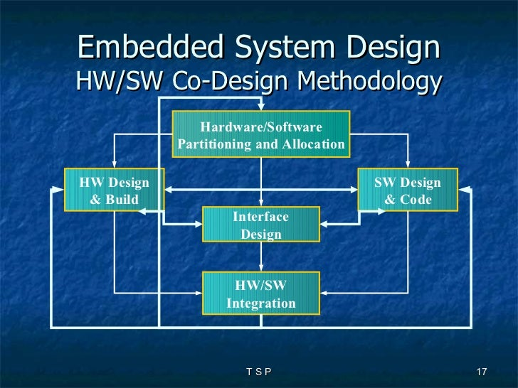 Design of embedded systems