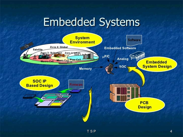 embedded system design essay Explore the latest articles, projects, and questions and answers in embedded  system design, and find embedded system design experts.