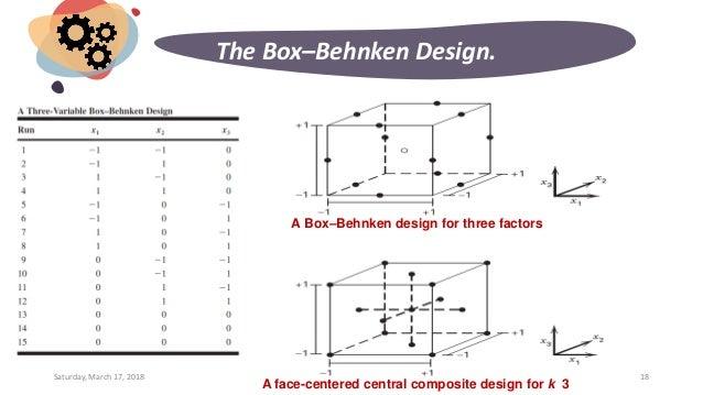 Design Of Experiments Box Behnken Design