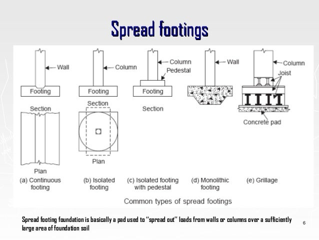 Design Of Footing As Per Is 456 2000