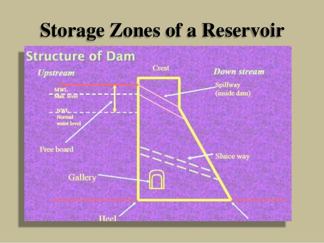 Storage Zones of a Reservoir