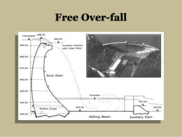 Free Over-fall