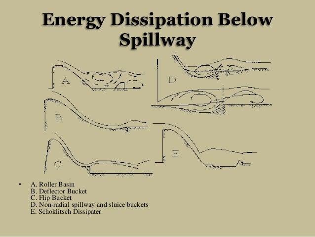 Energy Dissipation Below Spillway  •  A. Roller Basin B. Deflector Bucket C. Flip Bucket D. Non-radial spillway and sluice...