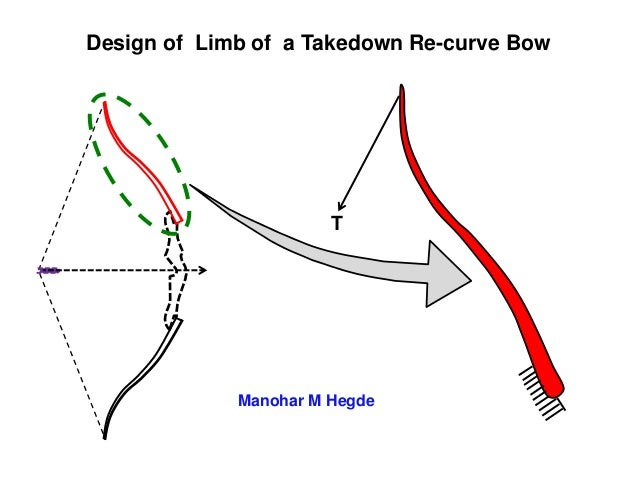 Design Of Limb Of A Takedown Recurve Bow