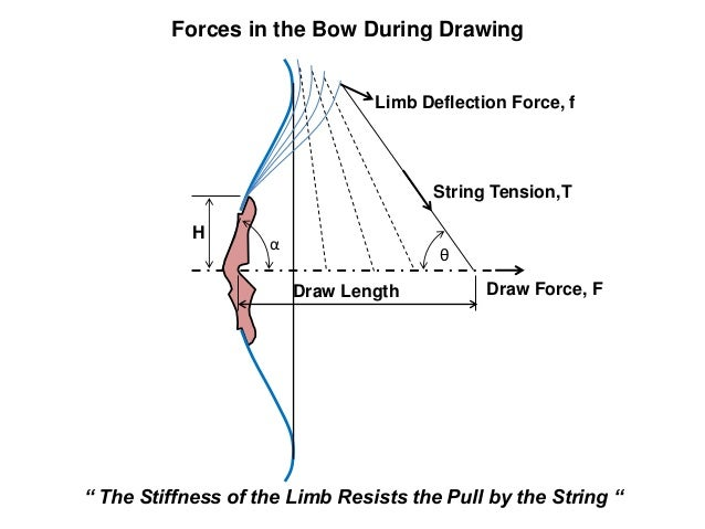 Bow And Arrow Force Diagram Wiring Diagram For Light Switch