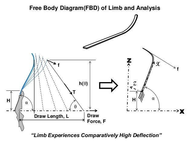 Free Body Diagram Of A Bow Diy Enthusiasts Wiring Diagrams
