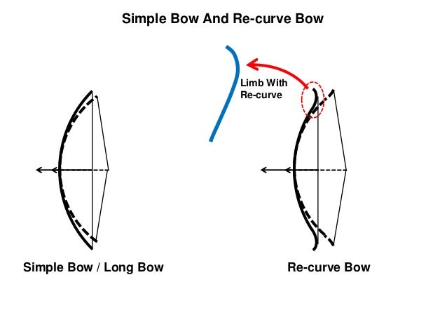Simple Low Bow Diagram Complete Wiring Diagrams