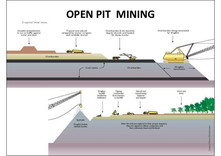 surface mining diagram all wiring diagram Coal Mining Process Diagram