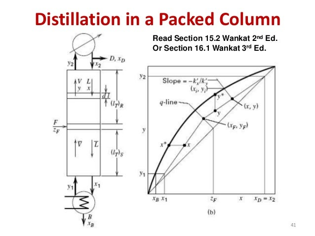 distillation column design calculation pdf