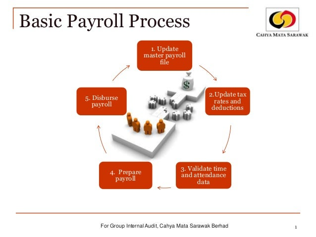 payroll processing methods Enterprise payroll provides you with a payroll process that's both quick and efficient each pay period, you simply submit payroll data to us in the method you choose and we do the rest we'll generate the paper checks, direct deposits.