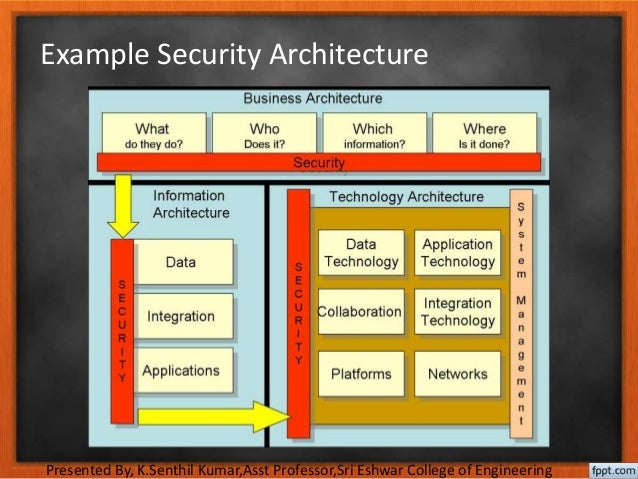 Design of security architecture in Information Technology