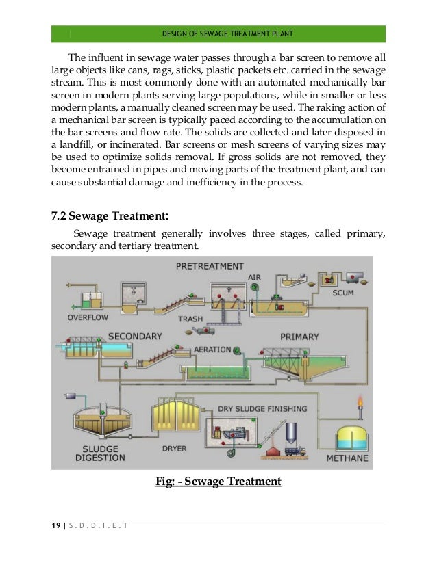 DESIGN OF SEWAGE TREATMENT PLANT 19   S . D . D . I . E . T The influent in sewage water passes through a bar screen to re...
