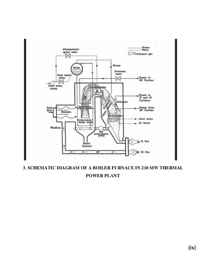 gas fired power plant diagram