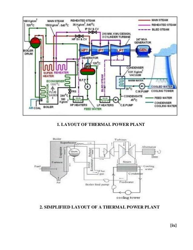DIAGRAM] 500 Mw Power Plant Diagram FULL Version HD Quality Plant Diagram -  AUTOLOAN-ONLINE.INK3.ITInk3