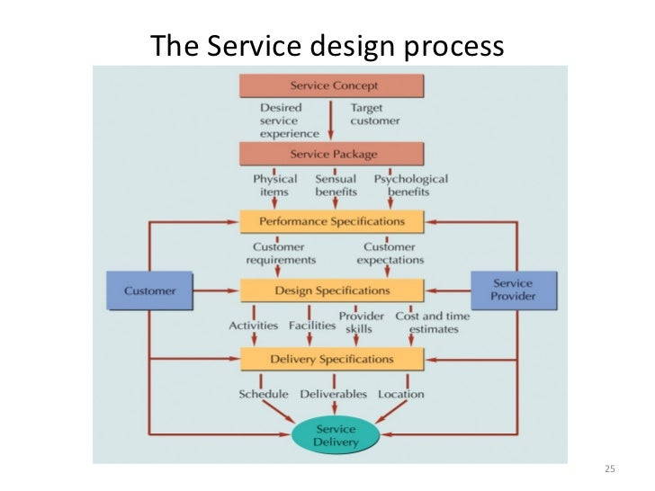 service delivery and process design There are a vast number of benefits a sdm design transformation brings whether you want to position for service and growth, standardize and robotize processes, introduce new technologies, or reduce costs, our service delivery model approach will support realize these objectives examples of benefits: service delivery.