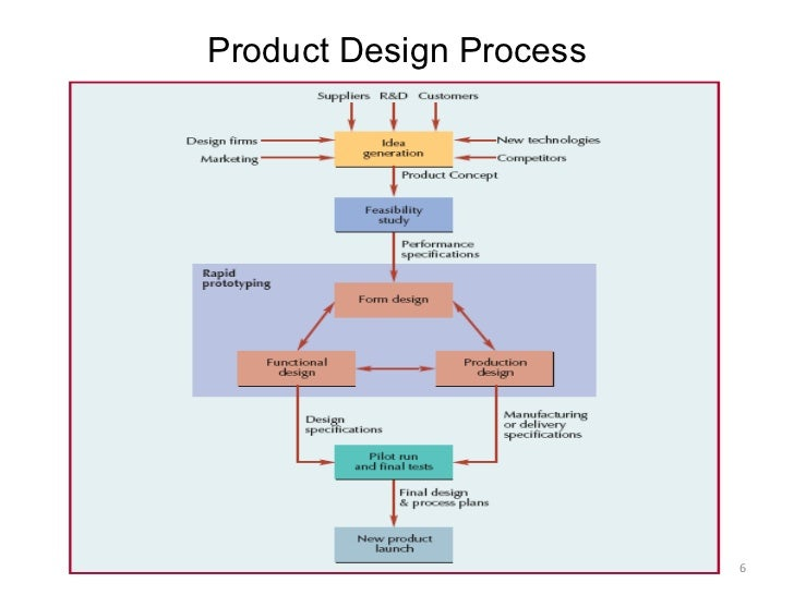 Design of the production system for Product and service design
