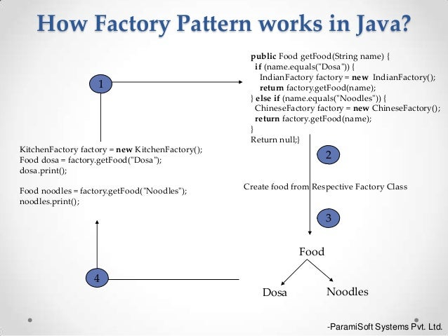 how to return an abstract object java