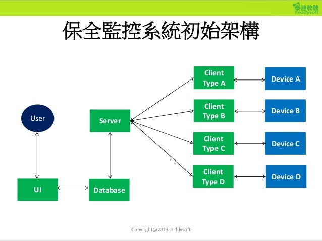 第3次分化 Client Type C Client Type B Client Type A Server Client Type D Device A Device B Device C Device D DatabaseUI User <...