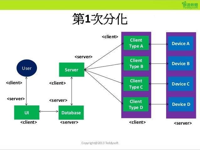 第4次分化 Client Type C Client Type B Client Type A Server Client Type D Device A Device B Device C Device D DatabaseUI User <...