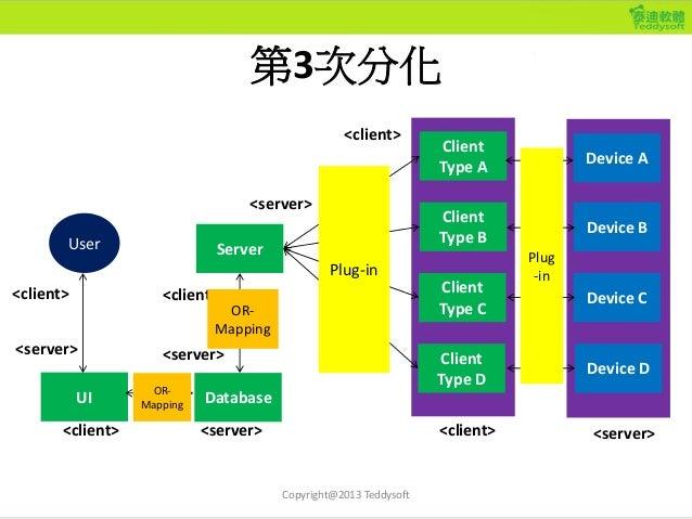 6個物件導向設計觀念 • Class, Object, Instance • Interface • Inheritance • Polymorphism • Composition • Delegation Copyright@2013 Te...