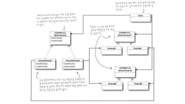 백엔드 스터디 Design patterns