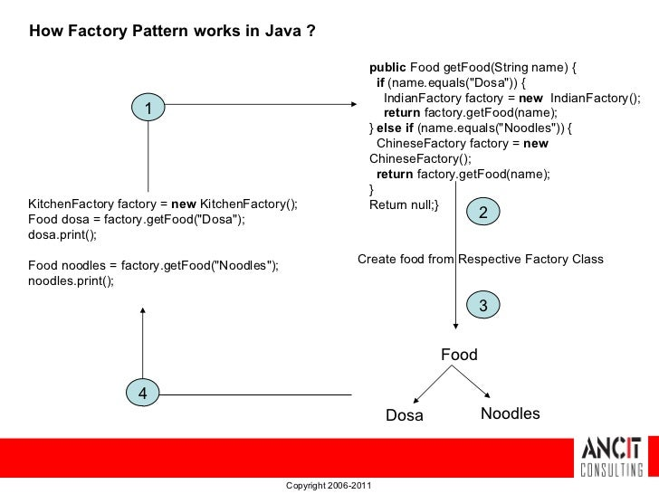 Design patterns - Abstract Factory Pattern