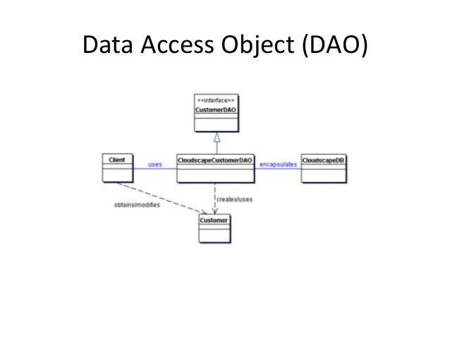Data  Access  Object   DB   Data Access Object Data Access Object Integration Tier LDAP   Client Client Utilizza...