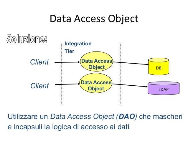 Data  Access  Object:  implementazione   Client DataAccessObject + create ( ) + read ( ) + update ( ) + delete ( )...