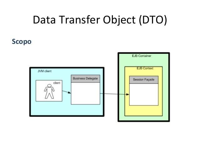 Data  Transfer  Object  (DTO)   Scopo   • In  una  tradizionale  archite4ura  EJB,  un  DTO  ha ...