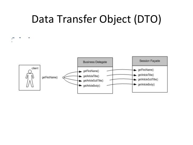 Data  Transfer  Object  (DTO)   Problema   • Si  vogliono  trasferire  molA  daA  lungo  più  lay...