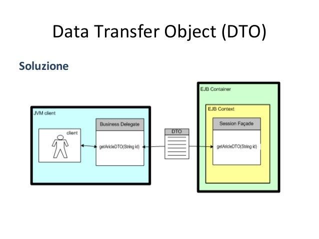 Data  Transfer  Object  (DTO)   StruAura