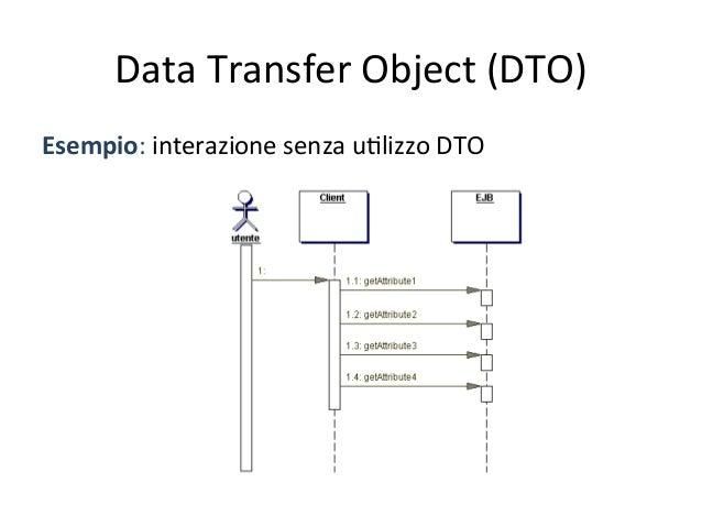 Data  Transfer  Object  (DTO)   Esempio   • Possiamo  infa]  inserire  nel  DTO  tu4e  le  inform...