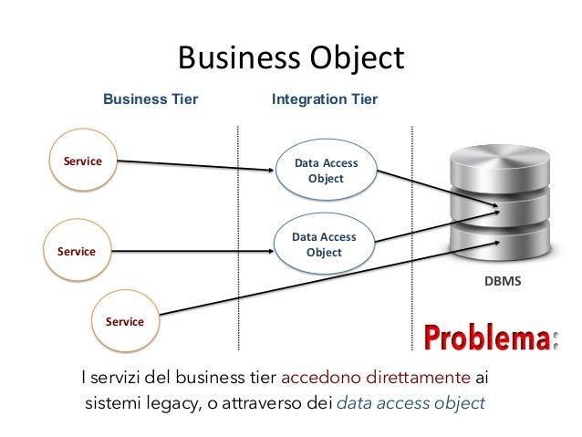 Business  Object   Soluzione   • Si  uAlizza  un  insieme  di  Business  Objects  per  separare  ...